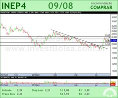 INEPAR - INEP4 - 09/08/2012 #INEP4 #analises #bovespa