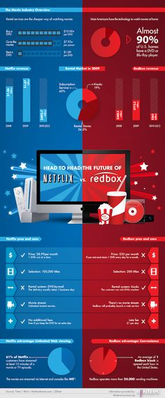 Head To Head: Netflix vs. Redbox