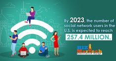 By 2023, the number of social network users in the u.s. is expected to reach 257.4 million.  #2023 #social network #257.4 million # u.s #users To Reach, This Is Us, Activities, Business