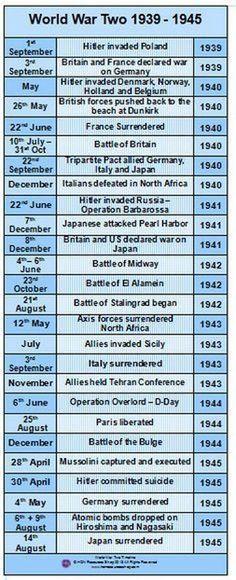 World War II - 1939-1945