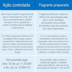 Perícia Criminal/Direito - Materiais - Vídeos- Análises- Assessoria  : Andre Luis do Nascimento Faustino - diferença entr...