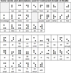 Braille: a language of dots. Braille is writing system which enables blind and partially sighted people to read and write through touch. It was invented by Louis Braille (1809-1852).