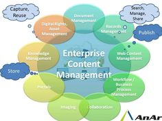 #AnArSolutions offers transformative solutions for all challenges related to content management, including Documentum, #SharePoint and #OpenSource right from conceptualization, implementation, customization and integration services across major verticals. #AnArSolutions www.anarsolutions.com