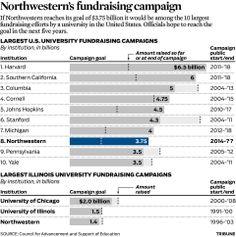 Largest university fundraising campaigns in the U.S. - chicagotribune.com (March 14, 2014)