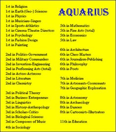 Aquarius Birthdays ~ Rank of Sign by Field of Fame of Famous People
