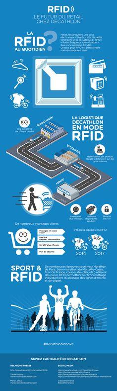 Infographie Decathlon RFID