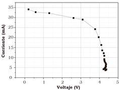 Huerta Mascotte, E., Mata Chávez, R. I., Estudillo-Ayala, J. M., Sierra Hernández, J. M., Guryev, I., & Lizárraga Morales, R. A. (2016). Estudio de las características de una celda fotovoltaica para el uso eficiente de la energía solar [Figura 6]. Acta Universitaria, 26(NE-1), 30-34. doi: 10.15174/au.2016.868