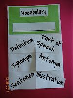 CONTENT AREA VOCABULARY FOLDABLE (Crisscross blank sheets of paper and cut a piece of colored paper to make a title topper.)