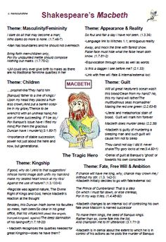 Macbeth: character revision poster with key quotations on the following themes: Masculinity/Femininity; Appearance and Reality; Children; Guilt; Kingship; Fate, Free Will and Ambition. A simple way for students to link quotations and theme for revision purposes. A3 for classroom revision or A4 for home revision. #macbeth #shakespeare #literature #tragedy #aqa #aqaliterature #gcse #revision #posters #gcse2020