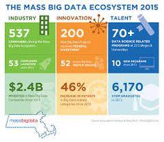 Kết quả hình ảnh cho big data landscape 2016