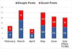 Take it from Google: Guest blog posts are a benefit for SEO rankings, but only when they add value and original perspective on branded content.