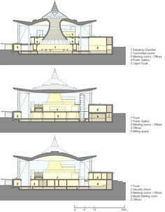 Buildings and Projects by Richard Rogers Partnership : The Senedd, National Assembly for Wales: Section Drawings