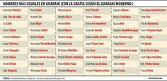 Crónicas de la Tierra sin Mal : Paraguay y un silencioso boom: Cada vez más personas con nombres en guaraní