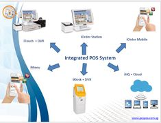 Managing multi store operation for retailer is a complex task.This is suppose to be the only reason that a web based POS system is one of the prime choices of retailers before setting up any business software. The most efficient way to manage business operations and needs of multiple stores is to have all your stores' data available in one click.