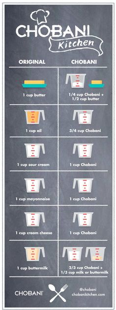 Greek yogurt baking substitutions