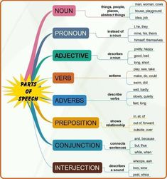 Parts of Speech in English - English Conversations English Grammar Pdf, Teaching English Grammar, English Grammar Worksheets, English Verbs, English Writing Skills, English Vocabulary Words, Learn English Words, English Phrases, Grammar Lessons