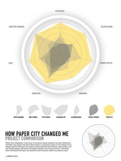 Infographics for Without Words (Fall '10) by Carina Tous, via Behance