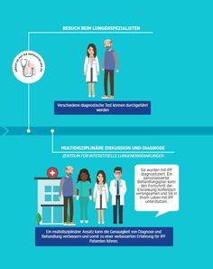 Die Wichtigkeit der frühen Diagnose. Der ideale Diagnoseweg Planer, Pandora, Projects, Life