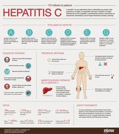 19 de Mayo - Día de la hepatitis tipo C, con el objetivo de concienciar a la población en general sobre esta enfermedad, que si no es tratada como corresponde puede derivar en consecuencias de gran perjuicio sobre la salud como cáncer de hígado o cirrosis.