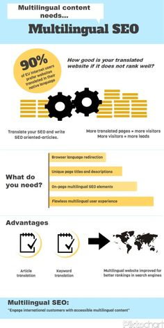 #multilingual #seo #InternationalSEO #SEOM #inphographic #infografia