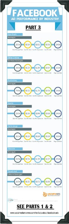 How much do Facebook Ads cost  PART 3 www.socialmediamamma.com Facebook marketing Facebook advertising Business Infographic Facebook Infographic Social Media Ad, Social Media Trends, Social Media Marketing Agency, Facebook Marketing, Inbound Marketing, Online Marketing, Internet Marketing, Social Networks, Digital Marketing