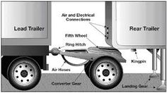fifth wheel tractor trailer Drivers License Exam, Cdl Test, Bus Engine, Big Rig Trucks, Semi Trucks, Truck Mechanic, Towing And Recovery, Air Brake, Truck Transport
