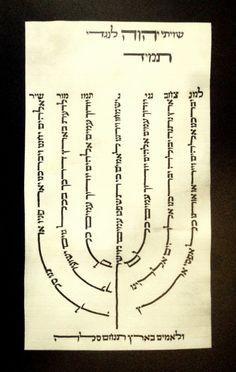 """Shiviti"" Jewish Amulet Old Parchment Hand Written Hebrew Text Menorah Shaped   eBay"