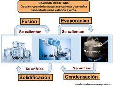 La materia, propiedades y estados. Los estado de la materia Pincha aquí Hasta el aire está compuesto por materia,...