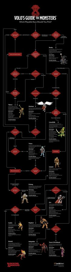 Dungeons & Dragons Flowchart http://geekxgirls.com/article.php?ID=8130