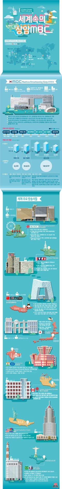 "Korean website – MBC 문화방송 공식 블로그 M톡 :: [인포그래픽으로 보는 MBC 신사옥] ""세계 속의 MBC, 미래를 엽니다"" Information Design, Information Graphics, Keynote Design, Desing Inspiration, Korea Design, Design Presentation, Web Design, Leaflet Design, Promotional Design"