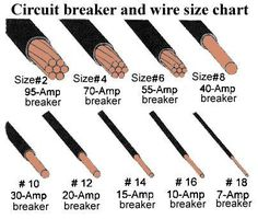 electrical wire size table wire the smaller the gauge circuit breaker and cable size chart electrical info mechanics
