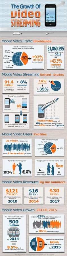 Online Video Statistics & Mobile Video Projections