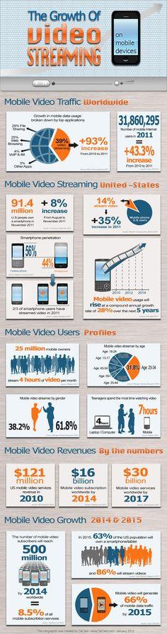 Estatísticas de vídeo on-line e projeções de vídeo em telemóveis    #webvideomarketing  #webvideo  #videoonline