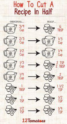 Equivalencias cup-spoons  /  tazas-cucharadas