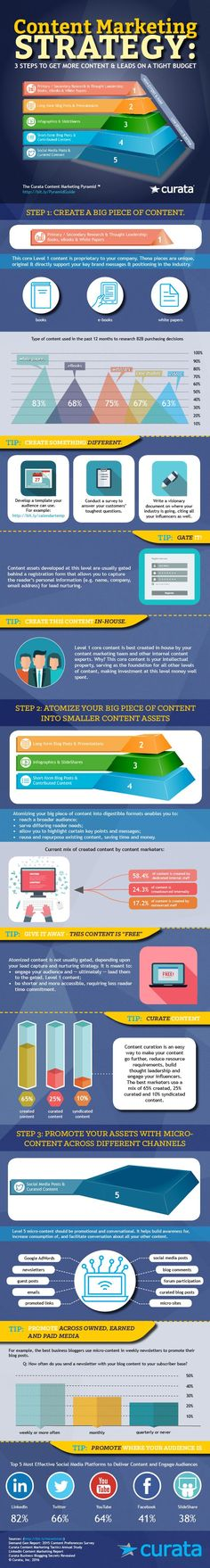 The Ultimate Content Marketing Strategy [Infographic]   Content Marketing Forum