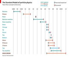 The standard model of particle physics.