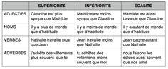 FRANÇAIS POUR INCAPABLES: Cours 10.05.2011 Comparaison. Supérlatifs