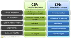 The difference between KPIs and CSFs