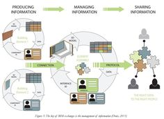The guide to Building Information Modelling | SECO by Seco - issuu