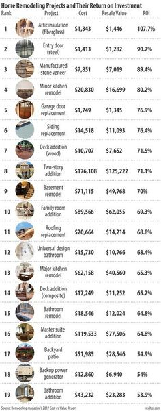 Ever wonder which home improvement projects actually offer the best return on investment (ROI) for your home and your resale value? We recently ran across this cost vs. value report from Remodeling Magazine that we found interesting. #homeimprovement #dallasrealtor #diyprojects