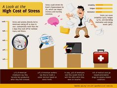 20 Staggering Stats on the High Cost of Stress Work Stress, Reduce Stress, Stress And Anxiety, How To Relieve Stress, What Can I Do, Stressed Out, Stress Management, Stress Relief, How To Become