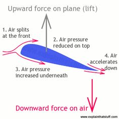 An airfoil generates lift through a combination of pressure differences and downwash: the air moves down, so the plane moves up. Aviation Training, Pilot Training, Ground School, Airplane Flying, Aircraft Design, Paragliding, Thinking Day, Jet Plane, Vintage Design