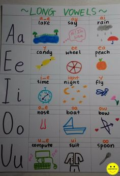 This summative anchor chart helps learners remember the letter combinations that result in long vowel sounds. The drawing makes it possible to visualise and recall.