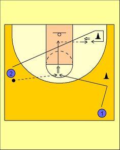 Pick'n'Roll. Resources for basketball coaches.: Ejercicio de Tiro: Doble tiro en movimiento