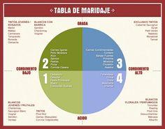 El maridaje es un artecautivador donde se puede combinar, armonizar ...