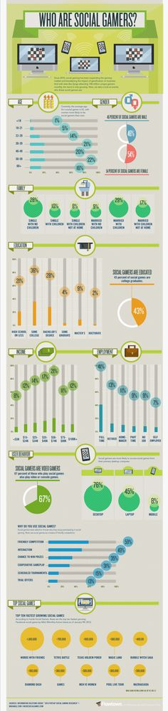 Who Are Social Gamers? [Infographic]