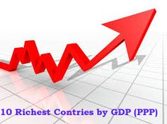10 Richest Countries in the World by GDP (PPP) Per Capita