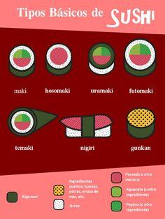 Tipos de sushi. Vuélvete un experto en los sushi y dale cátedra a tus amigos #Ikebana #SushiTime #Iquique