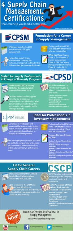 Are you qualified to take the CPSM Exam?