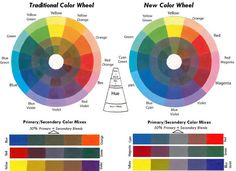 Art Instruction Blog: Color Studies - Part 2 The Color Wheel by Sheri Lynn Boyer Doty - trad-new-color-wheel.jpg (900×653)